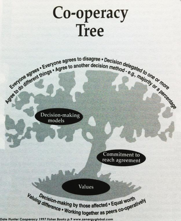 cooperacy-tree